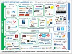 Content marketing softwares & social media platforms serve different but complementary purposes. Viral Marketing, Marketing Software, Sales And Marketing, Business Marketing, Content Marketing, Internet Marketing, Social Media Marketing, Digital Marketing, Marketing Ideas