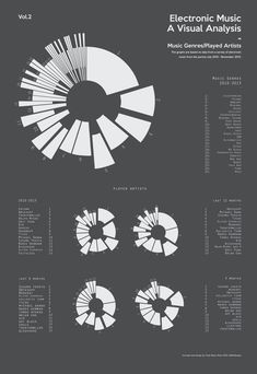 Electronic Music - A Visual Analysis by Torje Holm, via Behance Information Visualization, Data Visualization, Information Design, Information Graphics, Chart Design, Web Design, Graphic Illustration, Illustrations, Concept Diagram