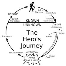 The hero's journey is an ancient storytelling pattern discovered and popularized by the the great mythologist and scholar Joseph Campbell. Writing Help, Writing Prompts, Writing Tips, Writing Circle, Pre Writing, Essay Writing, Hero's Journey, Carl Jung, Joseph Campbell