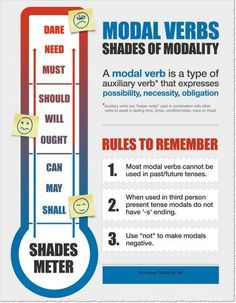 """Even though this """"Shades of Modality"""" chart mentions the Future tense (which does not exist in English), it is quite helpful in providing a definition and usage guide for auxiliary verbs."""
