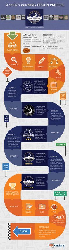 A 99er's winning design process infographic, by Becca for the Designer Blog
