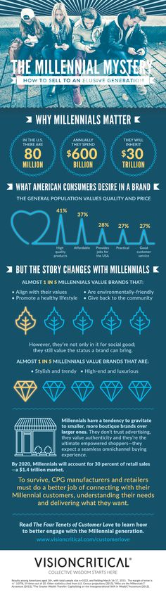 How consumer goods companies can sell to Millennials [infographic] | Lena Lam | LinkedIn