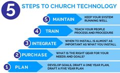 Top-Notch Church Tech Support When You Need It Most - ChurchMag
