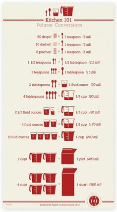 Kitchen 101 volume conversions.. Im going to print this and hang it in my kitchen :D
