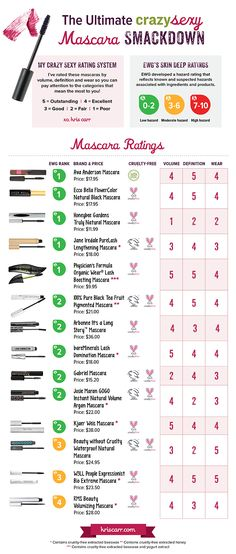 Looking for a mascara that doesn't contain potentially harmful chemicals?  Kris Carr, best-selling author of the Crazy Sexy Wellness Revolution, used EWG's Skin Deep Database to create The Ultimate Mascara Smackdown infographic! Check it out: http://kriscarr.com/blog-video/all-natural-mascara-reviews/