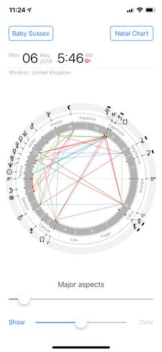 116 Best Birth Charts of Famous People images in 2019 | Birth chart