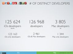 # of developers