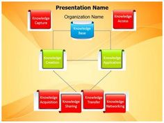 Knowledge Management Powerpoint Template is one of the best PowerPoint templates by EditableTemplates.com. #EditableTemplates #PowerPoint #Business  #Intelligence #Education #Management #Marketing #KnowledgeManagement #Training