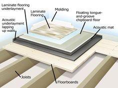 Soundproofing a Floor : How-To : DIY Network room sound proofing Sound Insulation Soundproofing Material, Soundproofing Floors, Recording Studio Design, Home Studio Music, Sound Studio, Audio Room, Diy Network, Sound Proofing, Trendy Home