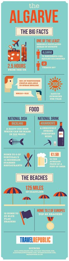 The Algarve: The Big Facts #Infographic