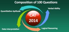 """CAT 2014 as the overall time constraint to complete the entire test is more than past CAT exams. CAT 2014 found DI questions more tricky and time consuming"""