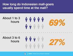 6 Consumer Survey, Survey Report, Shopping Mall, Shopping Center, Shopping Malls
