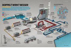 Das GuD-Kraftwerk | Kraft-Wärme-Kopplung | KWK: