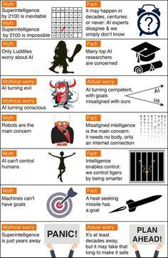 Benefits & Risks of Artificial Intelligence: Myths and Facts [Infographic] #AI #Robots #FutureOfWork #DigitalMarketing #startups #Mpgvip #defstar5 #makeyourownlane #SEO #Marketing #CX #ML #DL #infosec #finserv #smm #business #IoT #SaaS #bloggingtips #Nuts #9and9 #VR #socialmedia