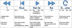 Te Reo Puawai Māori Te Reo Manahua Maori Tense Markers: Vocabulary: He reo tupu, he reo ora The ā and ō categories http:& Teaching Activities, Teaching Resources, Maori Words, Cross Tattoo For Men, Maori Designs, Sentence Starters, Sentence Structure, Classroom Language, Learning Spaces