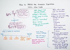 How to Avoid the Unrealistic Expectations SEOs Often Create - Whiteboard Friday 12/12/14
