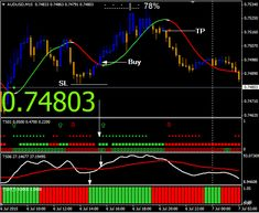 Diagonal channel lines indicator forex factory