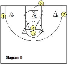 """Out-of-bounds play, Middle (""""Split"""") - Coach's Clipboard #Basketball Coaching"""