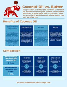Coconut Oil vs. Butter