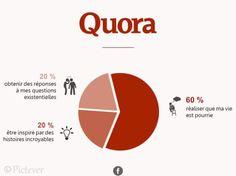 Infographie humour :  Quora