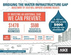 Investing in water infrastructure will ultimately improve economic results