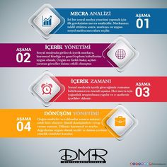 Sosyal Medya yönetmek profesyonellik ve bir prodüksiyon gerektirir.  #DmrMedya