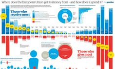 EU budget: what does the European Union spend and where does the money come from? [Guardian]