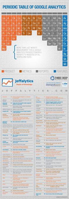Infographic: The Periodic Table Of #Google Analytics