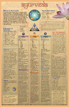 Ayurvedic poster with basic descriptions of the following ayurvedic concepts: 1. What is Ayurveda. 2.Eight Branches of Ayurveda. 3. Pancha Maha Bhuta.  4. Tri Dosha. 5. Prakruti. 6. Vikruti.  7.Sapta Dhatu-7 tissues. 8. Prana Tejas Ojas. 9. Srotas -Channels.  10. Agni -The metabolic fire. 11. Ama -undigested food. All art & design by Aaron Staengl© All rights reserved
