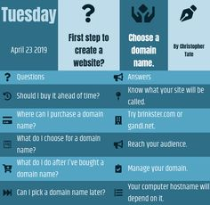 What is the first step to creating my own website? Choose a domain name. I Can Tell, Told You So, Create My Own Website, Website Names, Choose Me, First Step, What Is Like, The One