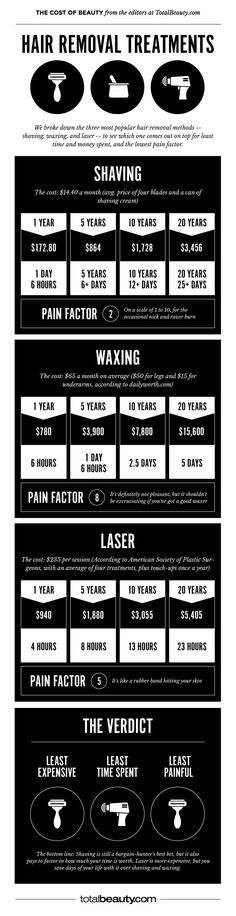 Shaving vs. Waxing vs. Laser: How Much Does Each Cost Over a Lifetime?