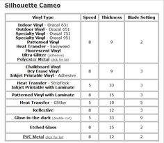 Vinyl-Cameo settings chart for different brands/types of vinyl
