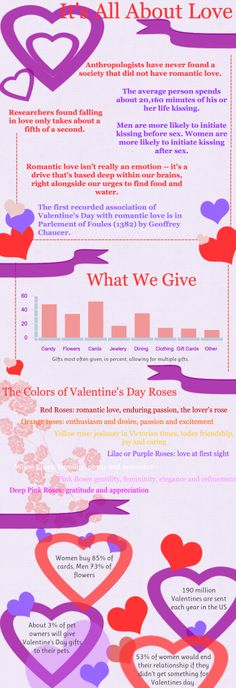 On Valentine's Day, It's All About Love