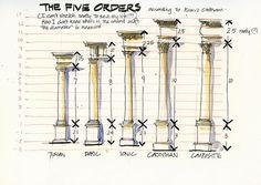 The Five Column Orders.   Greek = Doric, Ionic and Corinthian. Roman = Corinthian, Tuscan and Composite.