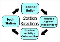 Blended Learning with Station Rotations: four station rotation diagram