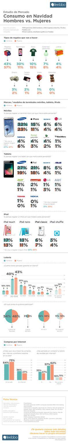 Consumo en Navidades: hombres vs mujeres #infografia