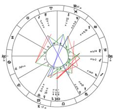 Full Astrological Profile And Birth Chart Analysis Available On Fiverr Ascension Symptoms