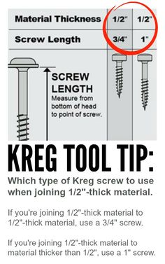 "Tuesday Tool Tip: How do I know which type of Kreg screw to use when joining 1/2""-thick material? // Yesterday we had a customer express confusion regarding our screw chart. He didn't know whether to use 3/4"" or 1"" Kreg screws when working with 1/2""-thick material. So, we've created a Tool Tip that explains the difference: If you're joining 1/2""-thick material to 1/2""-thick material, use a 3/4"" screw. If you're joining 1/2""-thick material to material that is thicker than 1/2"", use a 1"" screw..."