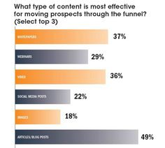 A Chief Marketer survey about lead generation underscores why harder to measure marketing initiatives are just as important as lead gen activities. What Type, Lead Generation, Articles, Social Media, Content, Marketing, Image, Social Networks, Social Media Tips