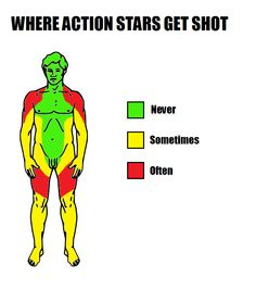 Where Action Stars get shot. What do you think, do you agree?