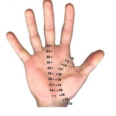 Orientation - Accurate Palm Readings In Depth Hand Analysis -- http://All-About-Tarot.com