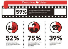 Interesting statistics about #Executive #Videos