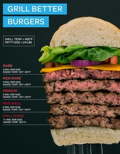 How To Cook The Perfect Burger