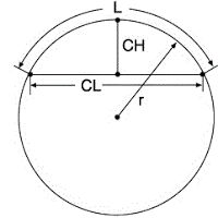 """This """"explanation"""" may wel use the worst example in history... #circles #geometry #radius"""