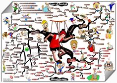 Law of Control @ Mind Map Art Mind Map Free, Free Maps, How To Express Feelings, Feelings And Emotions, Brain Mapping, Visual Metaphor, Map Pictures, Health Psychology, Healthy Mind And Body