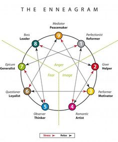 Enneagram chart of personality patterns. It helps people find out what kind of person they are. When I did the enneagram project I was very surprised because the type that was given to me was actually who I am as a person. This activity spoke to me the mo