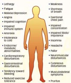 Do You Have Any of These Symptoms
