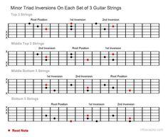 Guitar Minor Triad Inversions