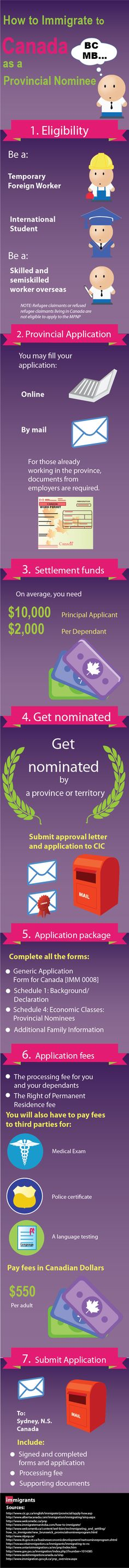 Find out how to immigrate to Canada as a Provincial Nominee