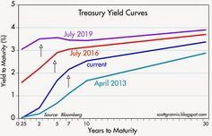 Calafia Beach Pundit: The outlook for interest rates Yield Curve, Interest Rates, Everyone Knows, This Or That Questions, Beach, The Beach, Beaches